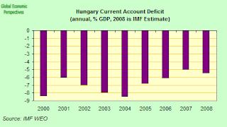 HUngary+CA+deficit.png