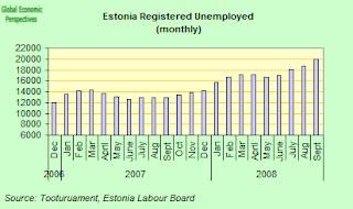 estonia+unemployment.png