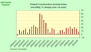 poland+construction.png