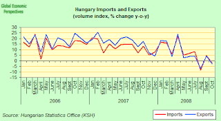 hungary+imports+exports.png
