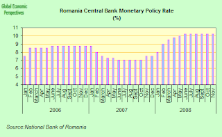 romania+cb+rate.png