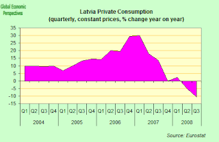 latvia+private+consumption.png