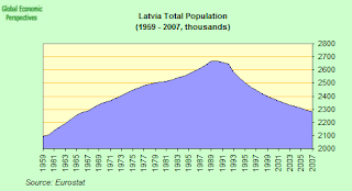 latvia+population.png