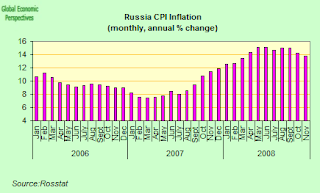 russia+cpi.png