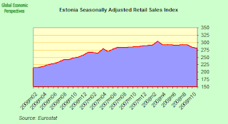 estonia+retail+sales+index.png