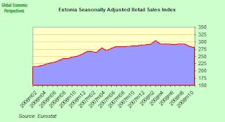 estonia+retail+sales+index.png