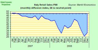 italian+retail+sales.png