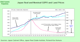 japan+GDP+land+prices.png