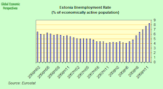 estonai+unemployment+rate.png