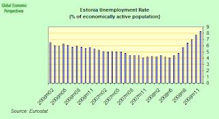 estonai+unemployment+rate.png