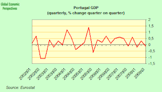 portugal+GDP.png