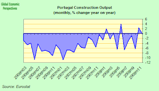 portugal+construction+y-o-y.png