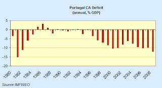 portugal+ca+deficit.png