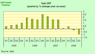 italy+Q3+yoy.png