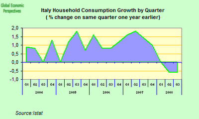 italy+household+consumption.png