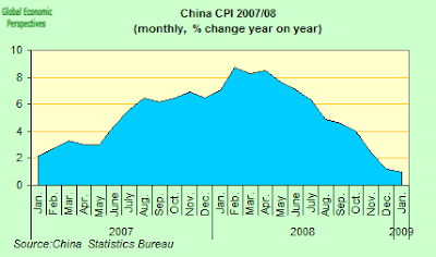 china+CPI.png