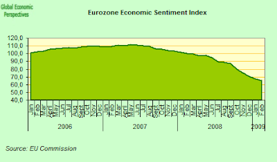 eurozone+confidence+index.png