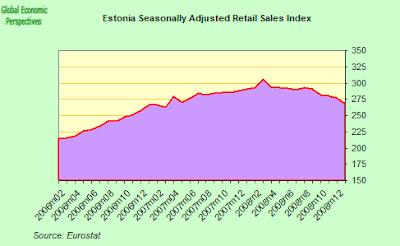estonia+retail+sales+2.png
