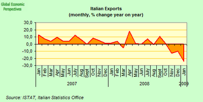 Italian Economy Watch: Italy's Economic Contraction Accelerates