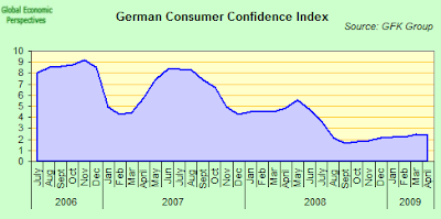 german+consumer+confidence.png