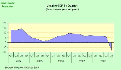 economy contracts in fourth quarter essay