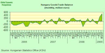 hungary+trade+balance.png