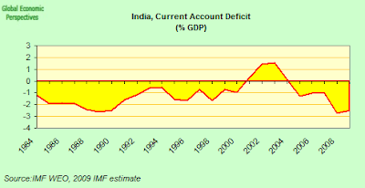 india+CA+deficit.png