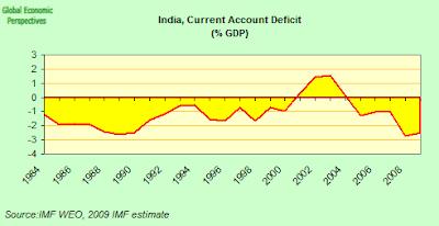 india+CA+deficit.png