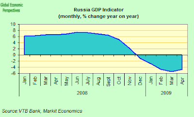 russia+GDP+Indicator.png