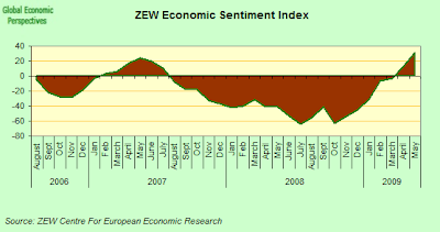 zew+economic+sentiment+indicator.png