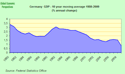 german+long+term+GDP.png
