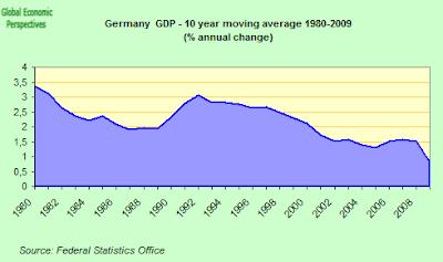 german+long+term+GDP.png