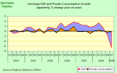 german+gdp+consumption.png