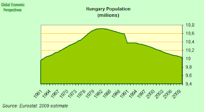 hungary+population.png