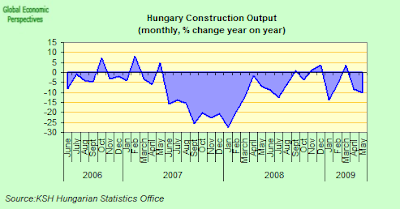 hungary+construction+yoy.png
