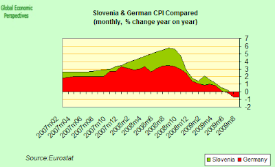 German+and+Slovene+CPI+Compared.png