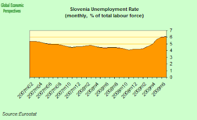 slovenia+unemployment.png