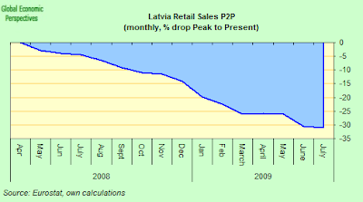 Latvian+retail+sales+P2P.png