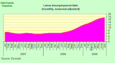 latvia+unemployment+rate.png