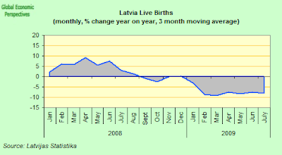 latvia+births.png