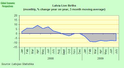 latvia+births.png