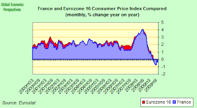 france+and+eurozone+cpi+one.png