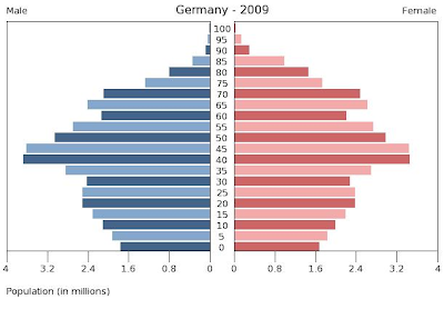 Germany+Population+Pyramid.png