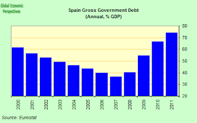 spain+Gross+Government+Debt+to+GDP.png