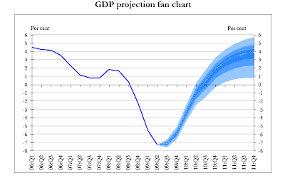 bank+of+Hungary+GDP+forecast.png
