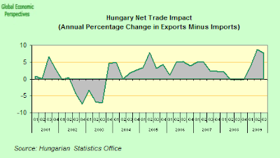Hungary+Net+Exports.png