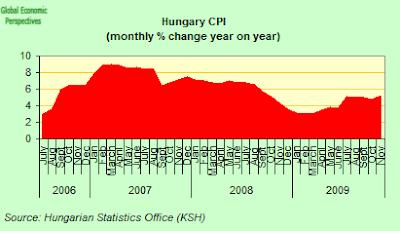 hungary+CPI.png