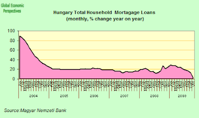 Hungary+-+total+mortgage+lending+y-o-y.png