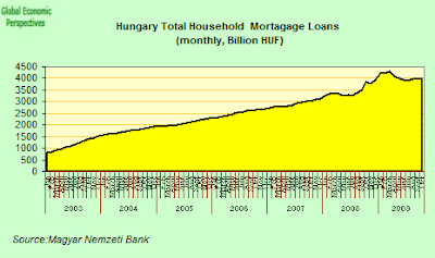 Hungary+-+total+mortgage+lending.png