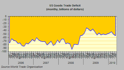 US+Goods+Trade+Deficit.png